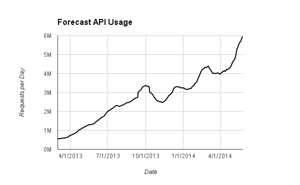 Forecast API Usage